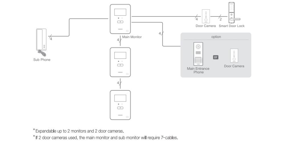 Configuracion-Del-Sistema-Para-Videportero-Samsung-Automa