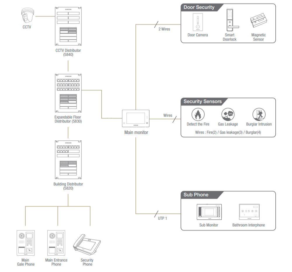 Configuracion-Del-Sistema-Unidades-De-Control-Central-Samsung